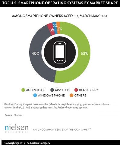 Cellphone-marketshare-stats